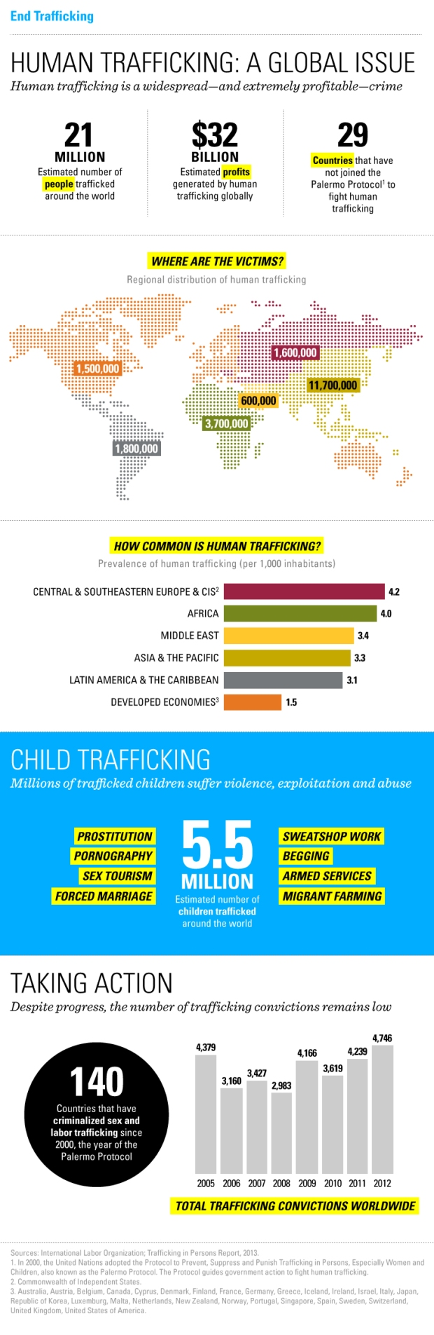 Blog-EndTrafficking